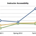 Instructor Accessibility