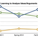 Learning to Analyze Ideas:Arguments
