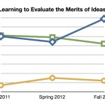Learning to Evaluate the Merits of Ideas
