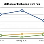 Methods of Evaluation were Fair